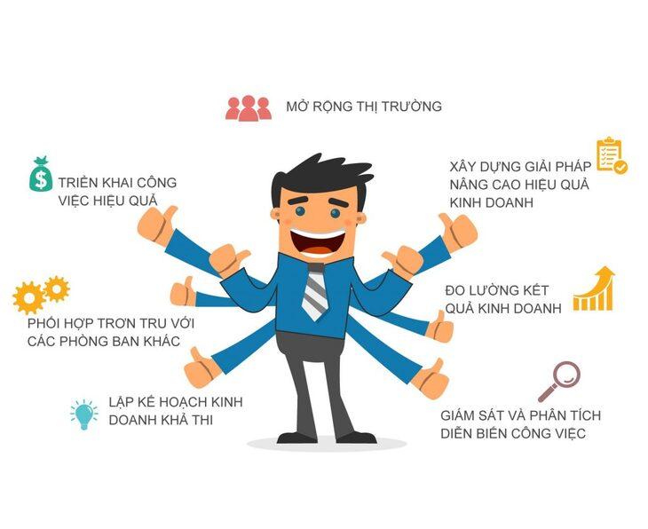 Định nghĩa của quản trị kinh doanh và ngành quản trị kinh doanh