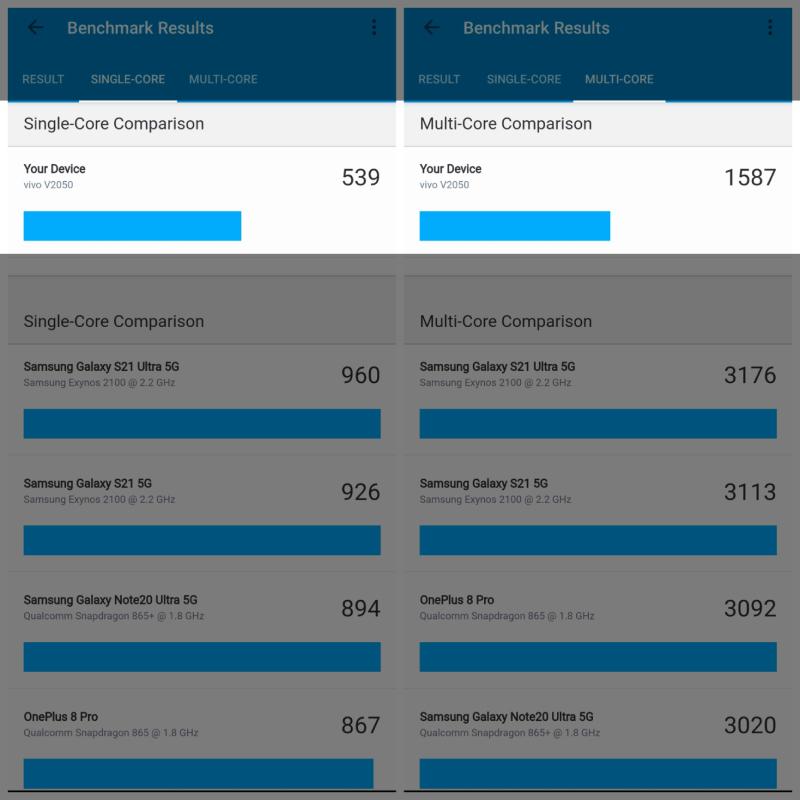 Điểm đơn nhân và đa nhân của Vivo V21 5G