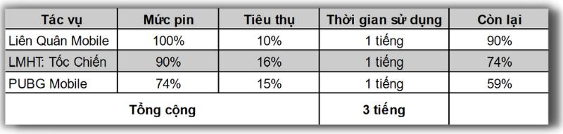 Pin của Vivo V21 5G tụt khoảng 41% sau 3 tiếng chơi 3 tựa game liên tục.