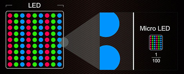 Công nghệ LED so với Micro LED