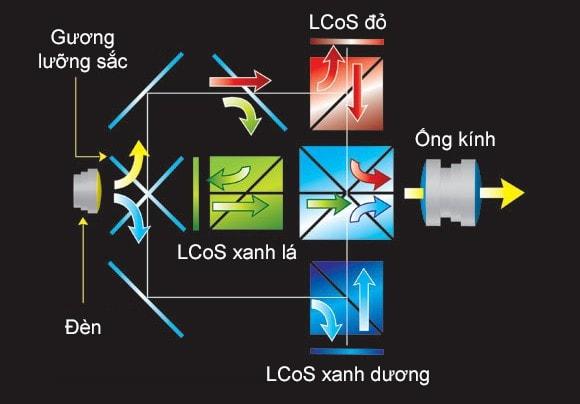 Công nghệ LCOS