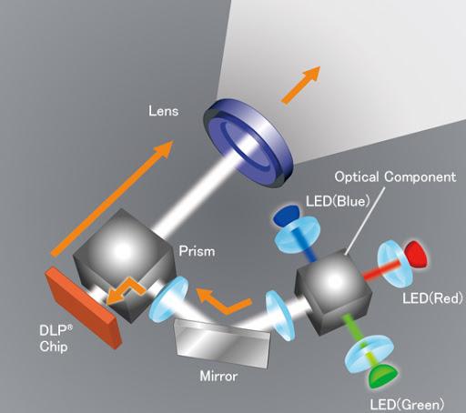 Máy chiếu LED