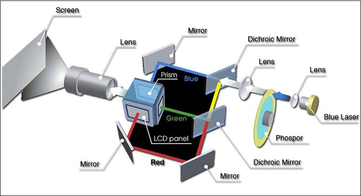 Công nghệ LCD