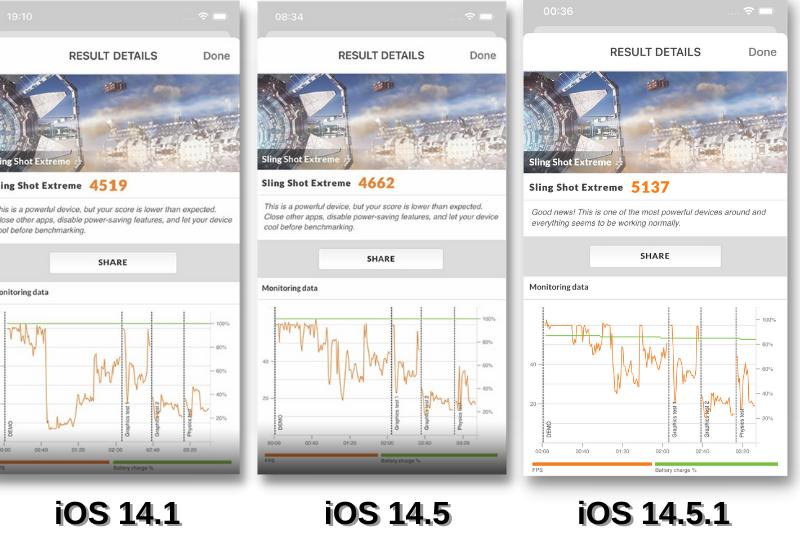 So sánh điểm 3DMark Sling Shot Extreme của iOS 14.1 (bên trái), iOS 14.5 (ở giữa) và iOS 14.5.1 (bên phải).