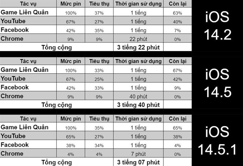 So sánh kết quả test pin trước và sau khi iPhone 8 Plus cập nhật hệ điều hành mới.