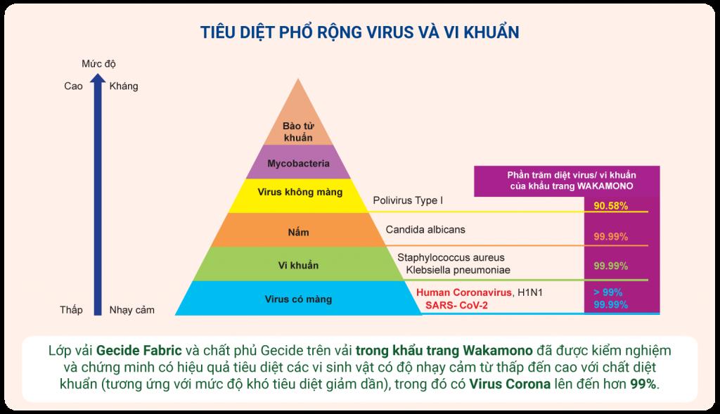 Wakamono là khẩu trang y tế đã được kiểm nghiệm và chứng minh hiệu quả tiêu diệt chủng virus corona lên đến 99% ngay khi tiếp xúc