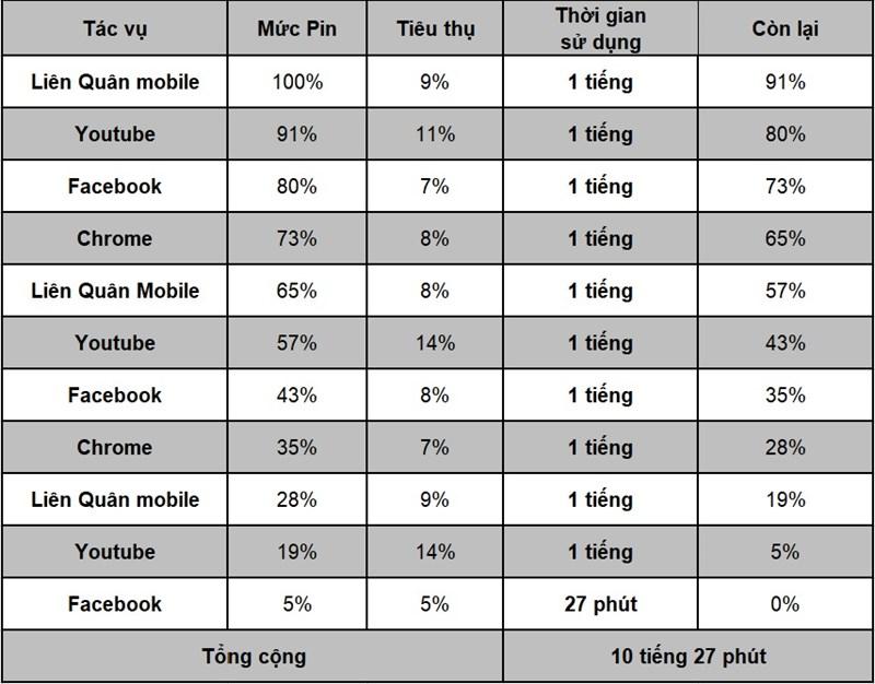 Thời lượng sử dụng pin trên Vivo V21 5G