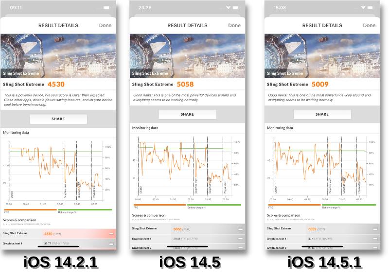 Điểm 3D Mark (Sling Shot Extreme) của iPhone 12 Pro chạy iOS 14.2.1 (bên trái), iOS 14.5 (chính giữa) và iOS 14.5.1 (bên phải).