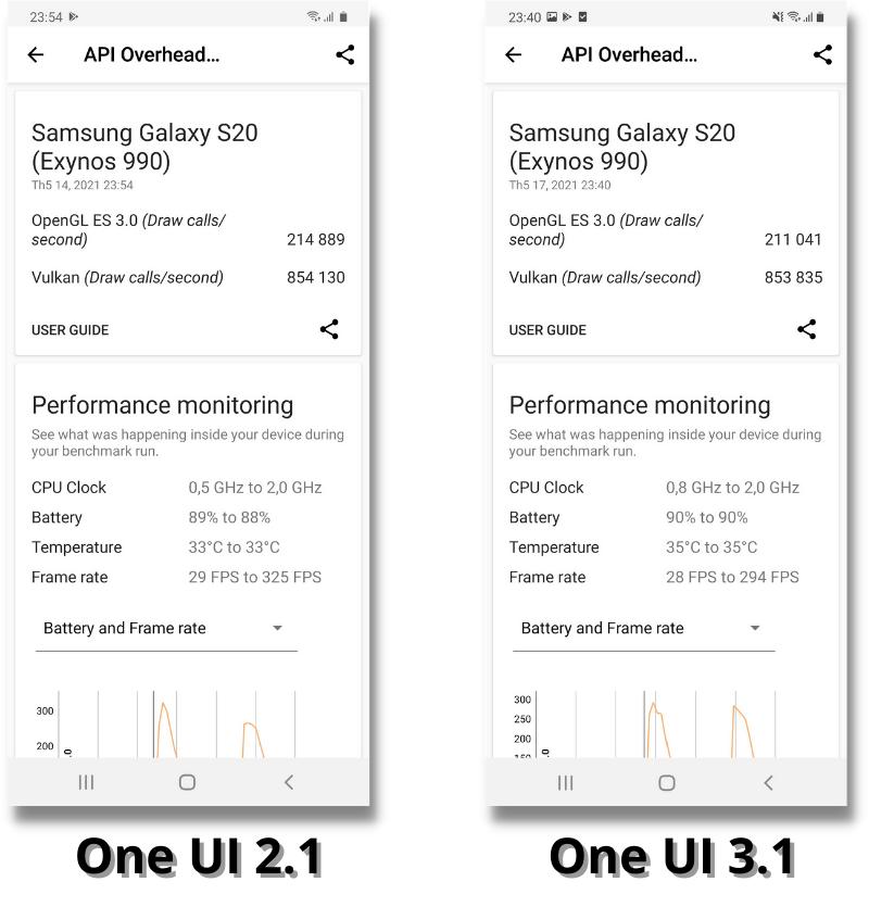 Điểm hiệu năng 3DMark của Galaxy S20 chạy One UI 2.1 (bên trái) và One UI 3.1 (bên phải).