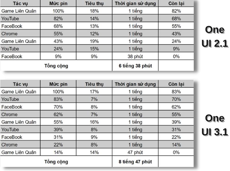 Thời lượng sử dụng pin của Galaxy S20 chạy One UI 2.1 (ảnh trên) và One UI 3.1 (ảnh dưới).