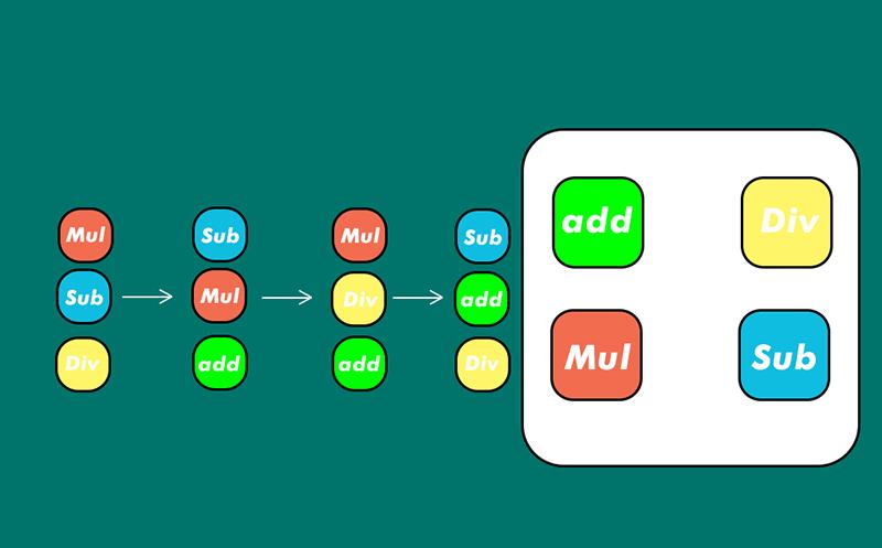 Cách xử lý tác vụ của chip ARM