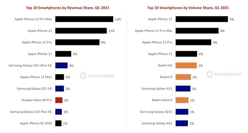 Ảnh minh họa báo cáo doanh thu smartphone toàn cầu trong Q1/2021