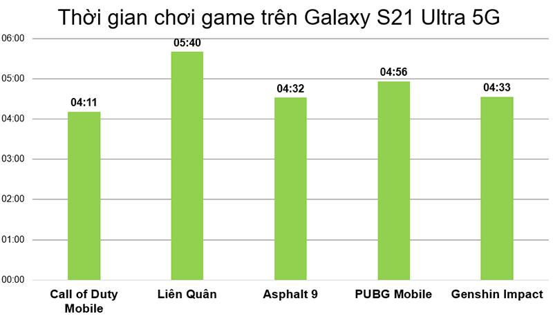 Đo thời lượng chơi game trên Galaxy S21 Ultra 5G.