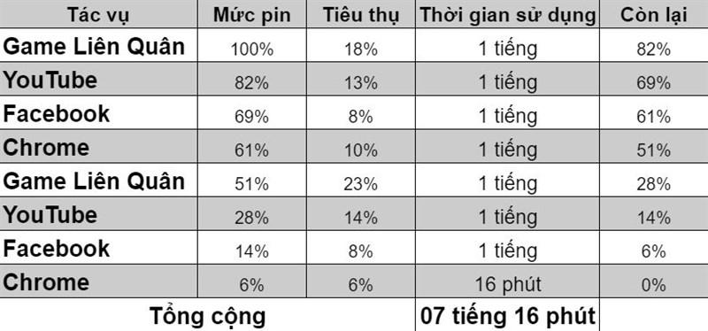 Kết quả test thời lượng sử dụng pin Samsung Galaxy Note 10