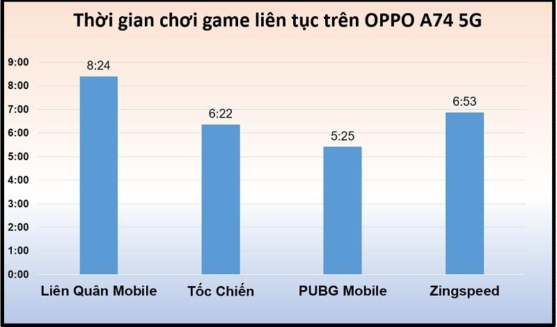 Thời gian chiến game liên tục trên OPPO A74 5G