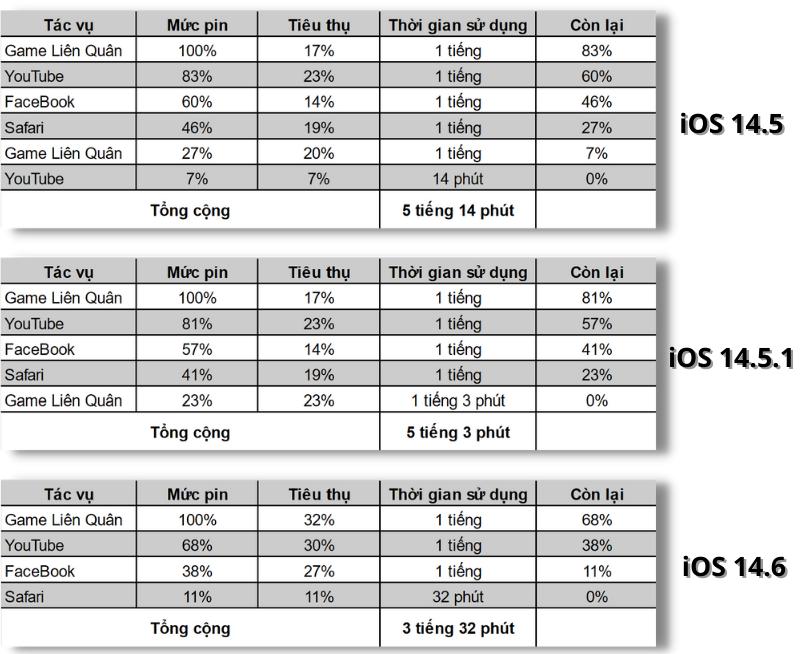 Thời gian sử dụng pin của iPhone 11 chạy iOS 14.5 (trên cùng), iOS 14.5.1 (chính giữa) và iOS 14.6 (dưới cùng).