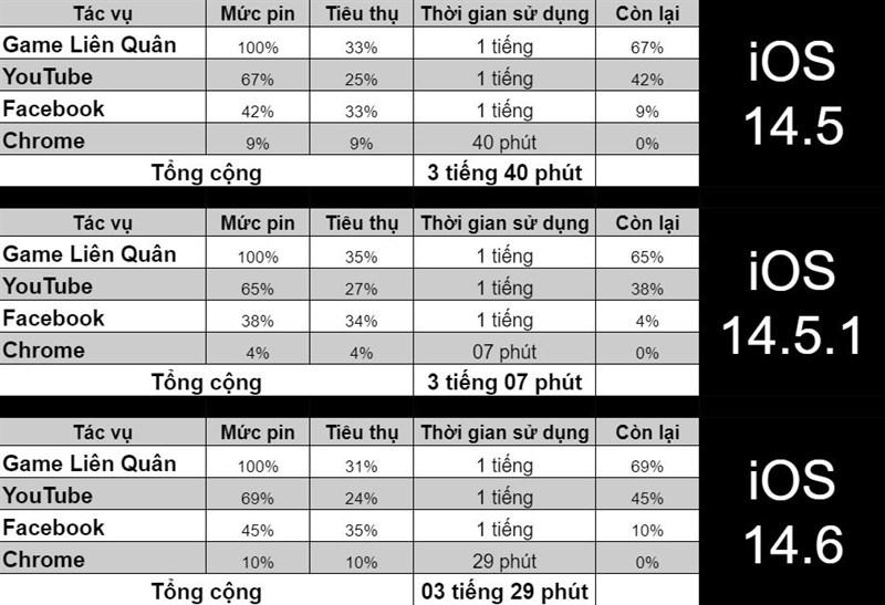 Bảng so sánh pin trên các hệ điều hành iOS 14.5, iOS 14.5.1, iOS 14.6