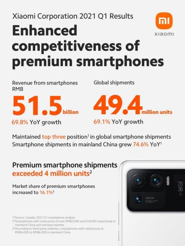 Quý 1/2021: Xiaomi đã xuất xưởng hơn 49.4 triệu smartphone trên toàn cầu