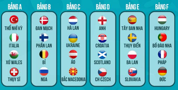 Vòng bảng EURO