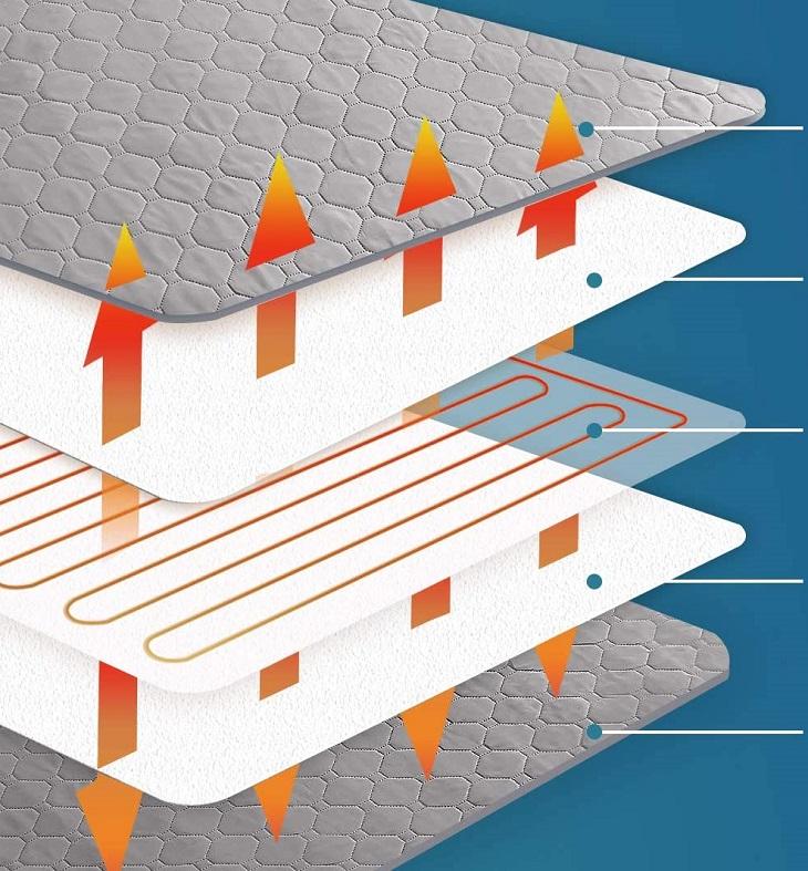 Nguyên lý hoạt động cơ bản của chăn điện