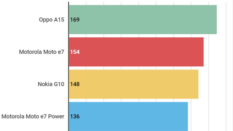 Điểm đơn nhân của Nokia G10 so với một số mẫu smartphone khác trong cùng phân khúc. Nguồn Finder.