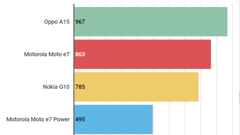 Điểm đa nhân của Nokia G10 so với một số mẫu smartphone khác trong cùng phân khúc. Nguồn Finder.