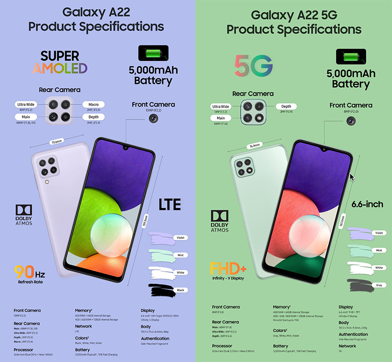 Galaxy A22 4G và Galaxy A22 5G ra mắt: Màn hình 90Hz, chip 5G tân tiến
