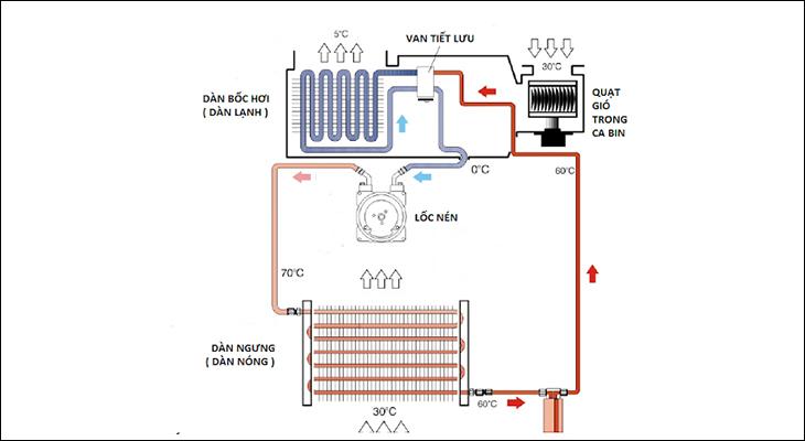 Nguyên lý hoạt động của block tủ lạnh