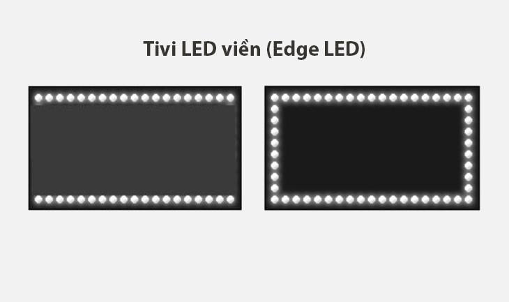 Công nghệ đèn nền LED nền Edge LED