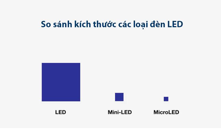 Kích thước đèn LED, Mini LED và Micro LED