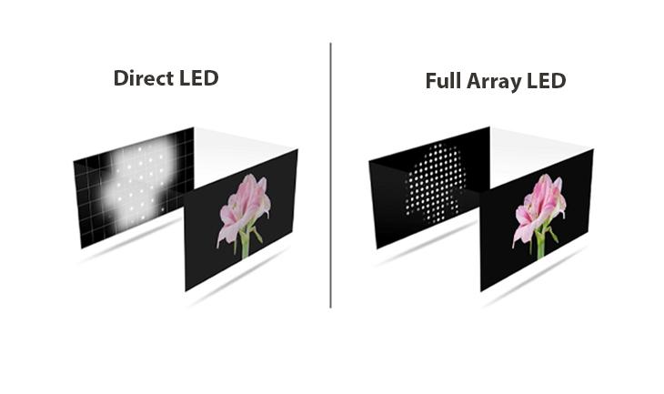 Công nghệ đèn nền Direct LED