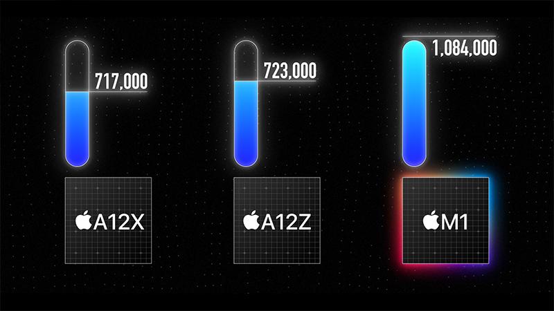 Điểm hiệu năng của Apple M1 trên iPad 2021