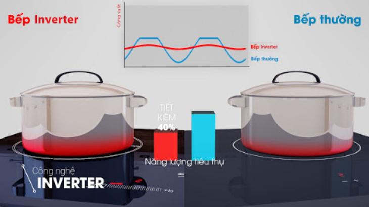 Nguyên lí hoạt động của bếp từ Inverter
