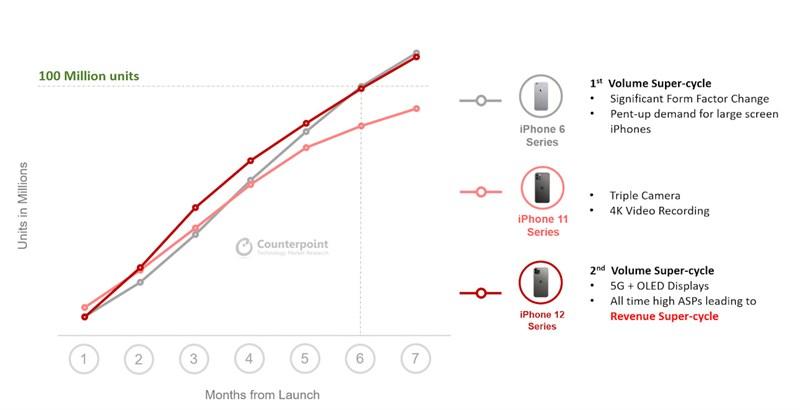 iPhone 12 series đạt doanh số 100 triệu máy, sẽ vượt mặt iPhone 6?