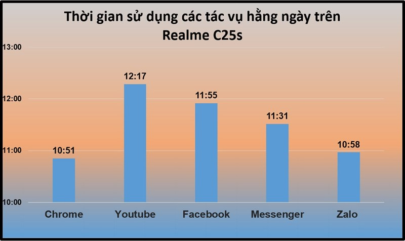 Thời lượng pin của Realme C25s khi sử dụng các tác vụ hằng ngày xuyên suốt. Đơn vị: Giờ/App.