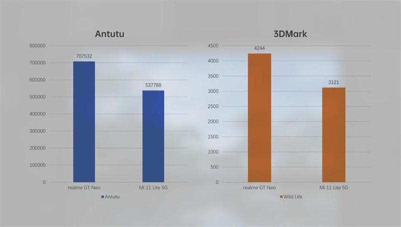 Điểm AnTuTu (cột xanh dương), 3DMark (cột cam) của Realme GT Neo (các cột ở bên trái) và Mi 11 Lite 5G (các cột ở bên phải). (Nguồn: Gizmochina).