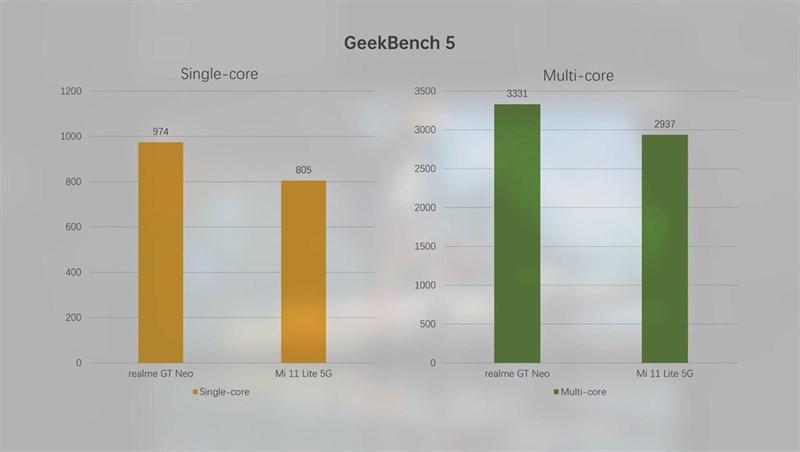 Điểm GeekBench 5 đơn nhân (cột vàng), đa nhân (cột xanh lá) của Realme GT Neo (các cột ở bên trái) và Mi 11 Lite 5G (các cột ở bên phải). (Nguồn: Gizmochina).