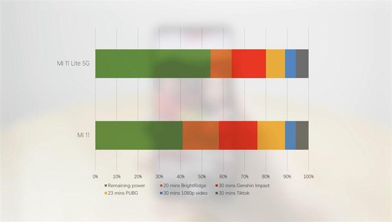 Đo mức độ hao pin của Xiaomi Mi 11 Lite 5G khi thực hiện các tác vụ giải trí. (Nguồn: Gizmochina).