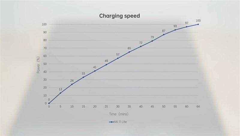 Tốc độ sạc của Mi 11 Lite 5G. (Nguồn: Gizmochina).