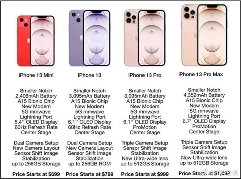 Cấu hình iPhone 13 series