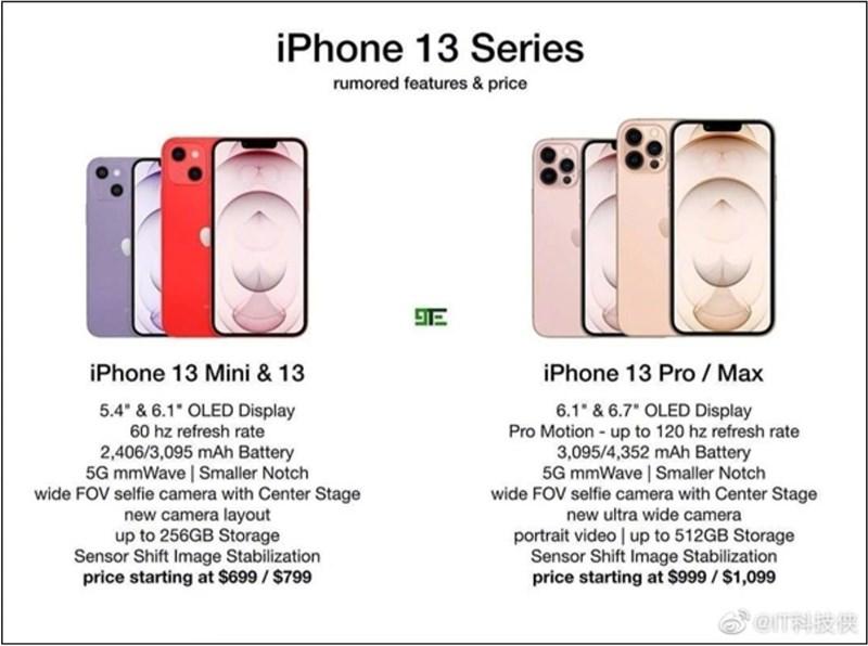 Giá bán iPhone 13 series