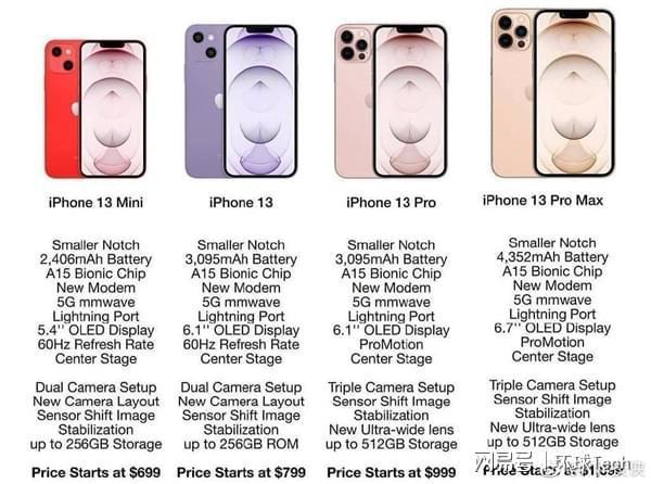 Rò rỉ cấu hình chi tiết và giá bán loạt iPhone 13