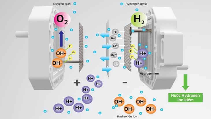 Công nghệ tạo nước trên máy lọc nước ion kiềm