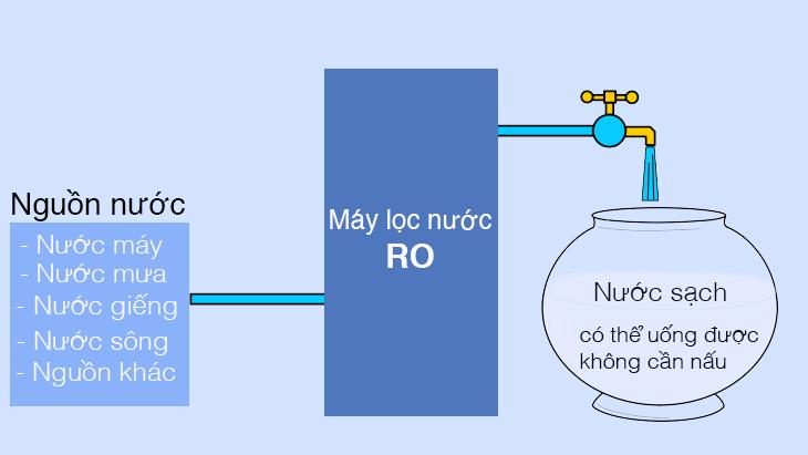 Công nghệ tạo nước trên máy lọc nước RO