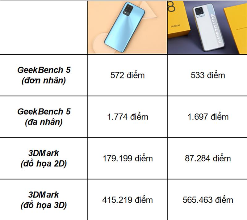 So sánh điểm hiệu năng giữa Realme 8 5G (cột bên trái) và Realme 8 4G (cột bên phải).