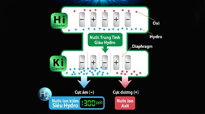 Máy có quy trình điện giải qua 10 điện cực SMART tạo nước siêu kiềm tốt cho sức khỏe