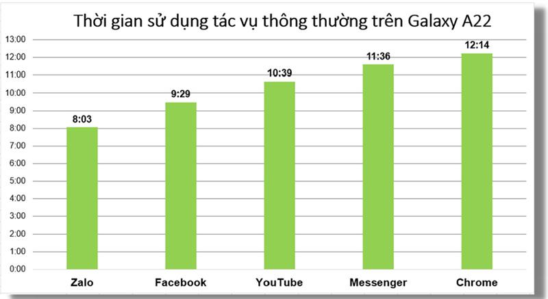 Thời lượng pin của Galaxy A22 khi sử dụng các tác vụ hằng ngày xuyên suốt (đơn vị: Giờ/App).