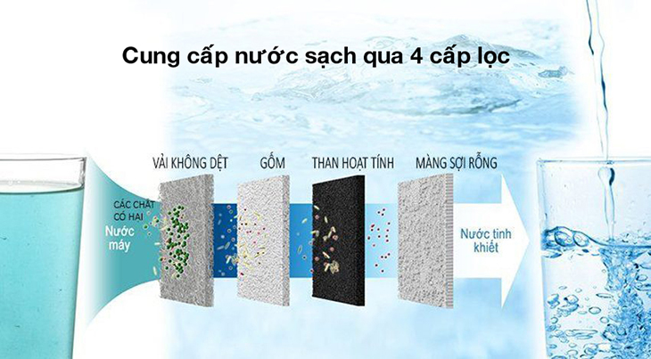 Máy lọc nước Panasonic có lõi lọc 4 cấp giúp loại bỏ vi khuẩn dễ dàng