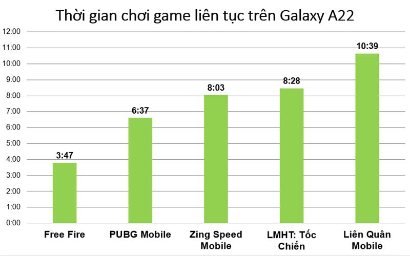 Thời lượng pin của Galaxy A22 khi chiến các game xuyên suốt (đơn vị: Giờ/App).
