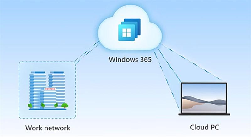 Windows 365 sẽ là một hệ điều hành đám mây đầy triển vọng trong tương lai. (Nguồn: Microsoft).
